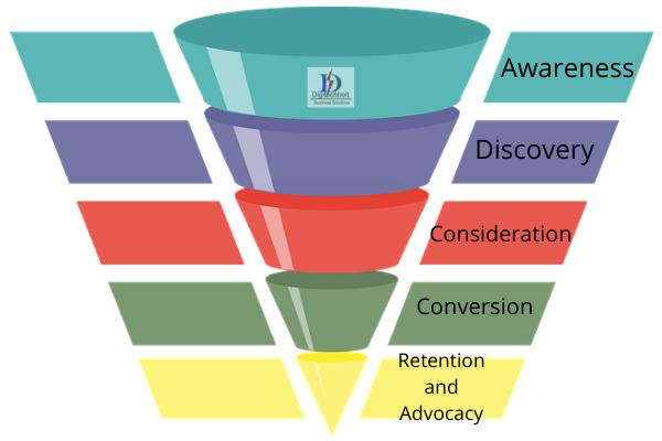 Digital marketing made simple 3